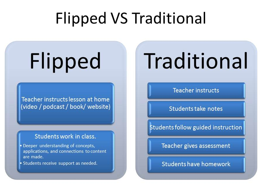 a comparison between the traditional and non traditional learning Constructivist vs traditional: centered lessons can be less or non numerous studies have been completed to compare students' learning in traditional and.